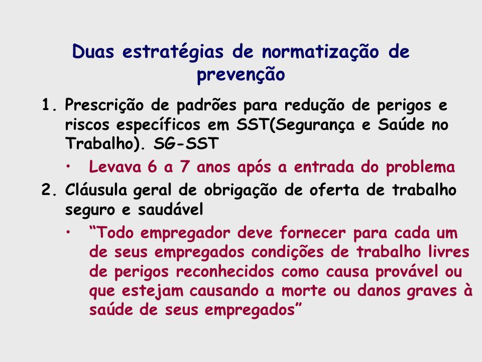 Duas estratégias de normatização de prevenção 1.Prescrição de padrões para redução de perigos e riscos específicos em SST(Segurança e Saúde no Trabalh