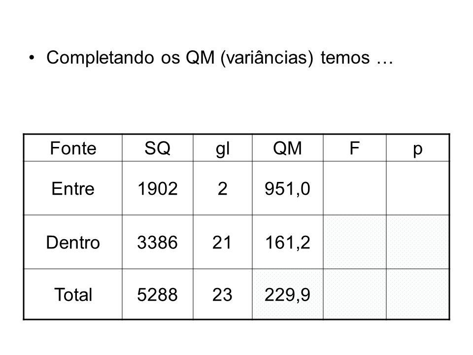Completando os QM (variâncias) temos … FonteSQglQMFp Entre19022951,0 Dentro338621161,2 Total528823229,9