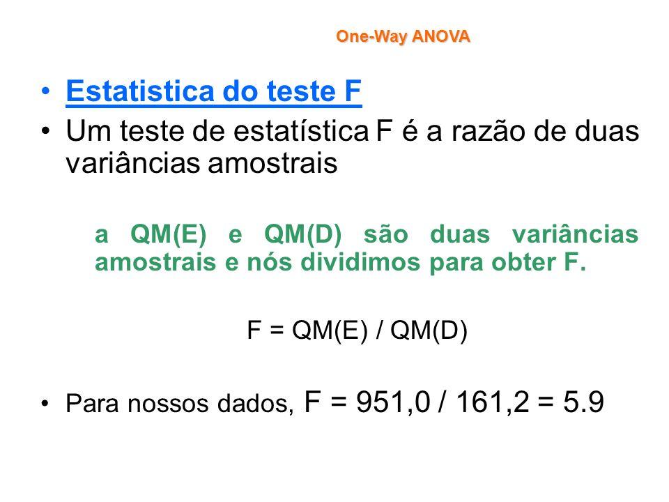 Estatistica do teste F Um teste de estatística F é a razão de duas variâncias amostrais a QM(E) e QM(D) são duas variâncias amostrais e nós dividimos