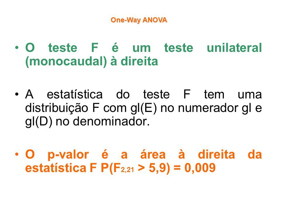 O teste F é um teste unilateral (monocaudal) à direita A estatística do teste F tem uma distribuição F com gl(E) no numerador gl e gl(D) no denominado