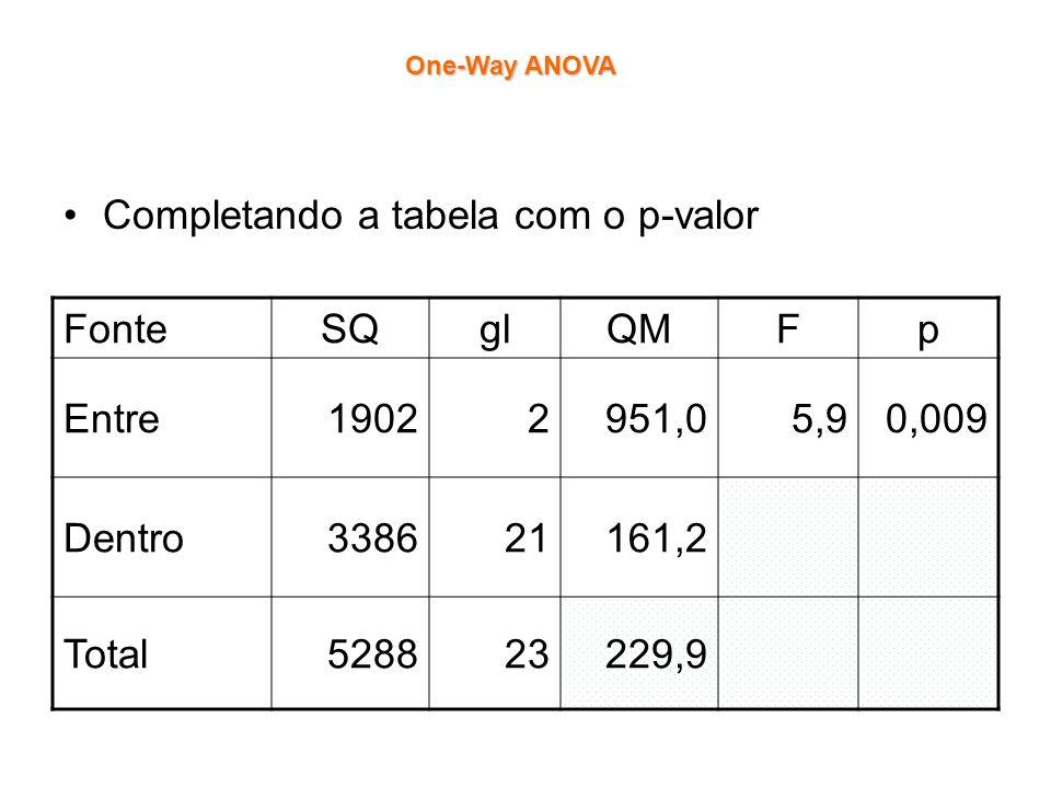 Completando a tabela com o p-valor FonteSQglQMFp Entre19022951,05,90,009 Dentro338621161,2 Total528823229,9 One-Way ANOVA