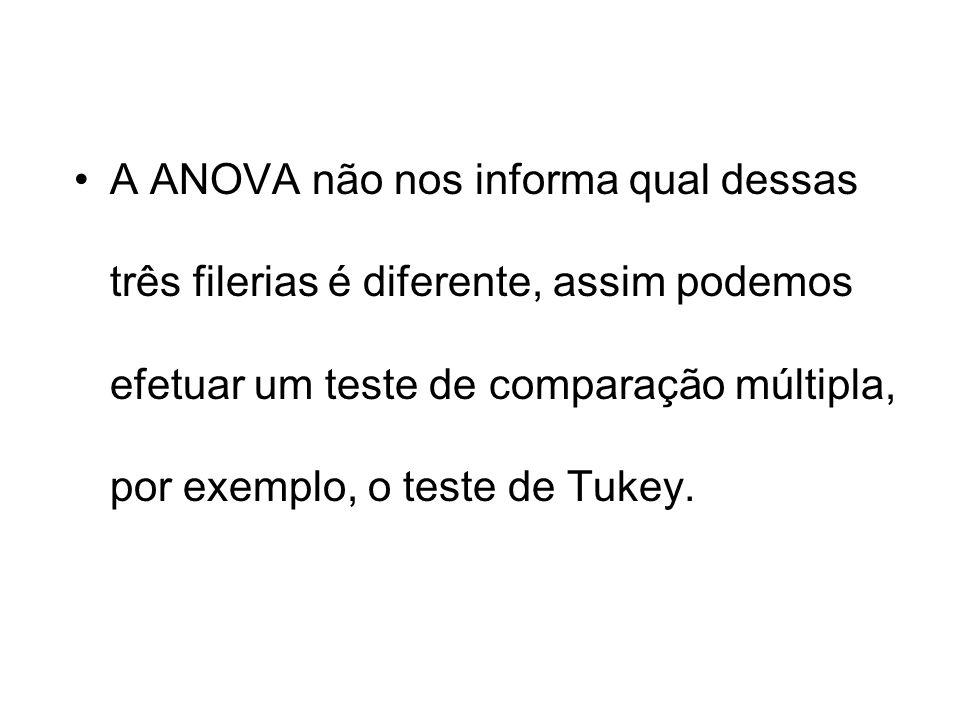 A ANOVA não nos informa qual dessas três filerias é diferente, assim podemos efetuar um teste de comparação múltipla, por exemplo, o teste de Tukey.