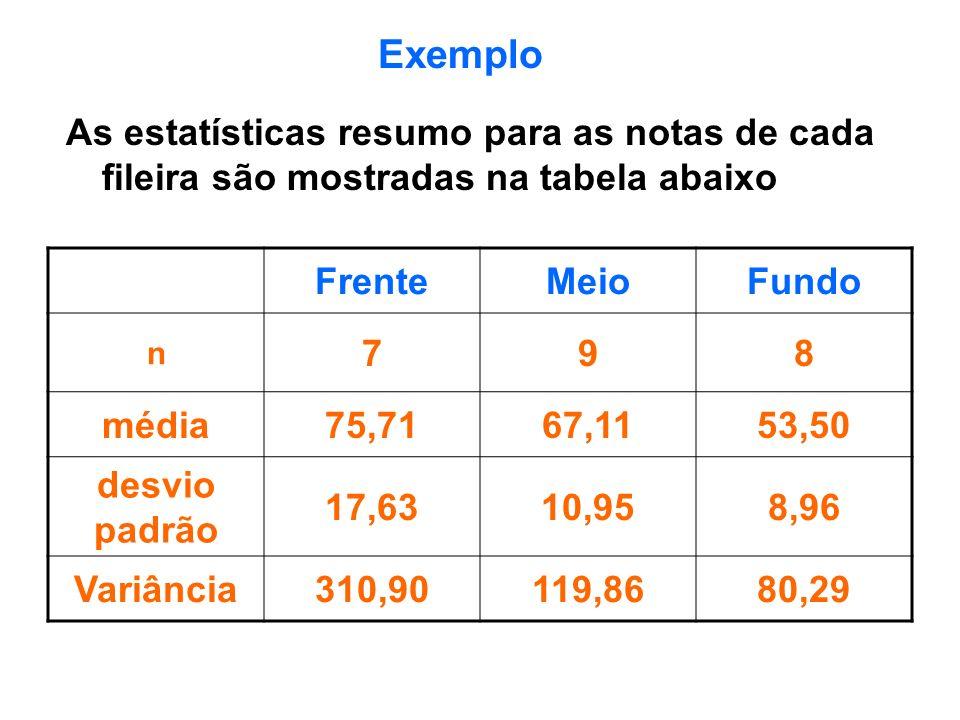 As estatísticas resumo para as notas de cada fileira são mostradas na tabela abaixo FrenteMeioFundo n 798 média75,7167,1153,50 desvio padrão 17,6310,9