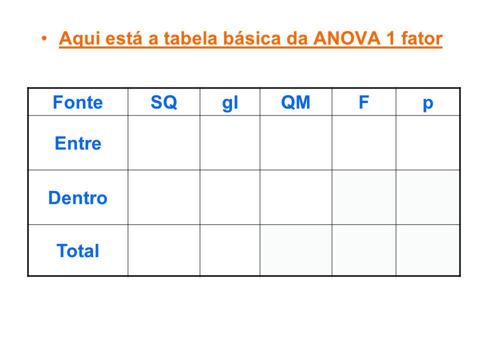 Aqui está a tabela básica da ANOVA 1 fator FonteSQglQMFp Entre Dentro Total