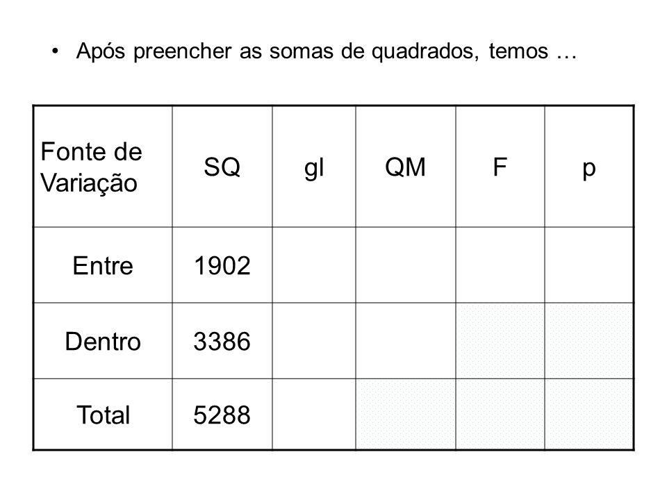 Após preencher as somas de quadrados, temos … Fonte de Variação SQglQMFp Entre1902 Dentro3386 Total5288