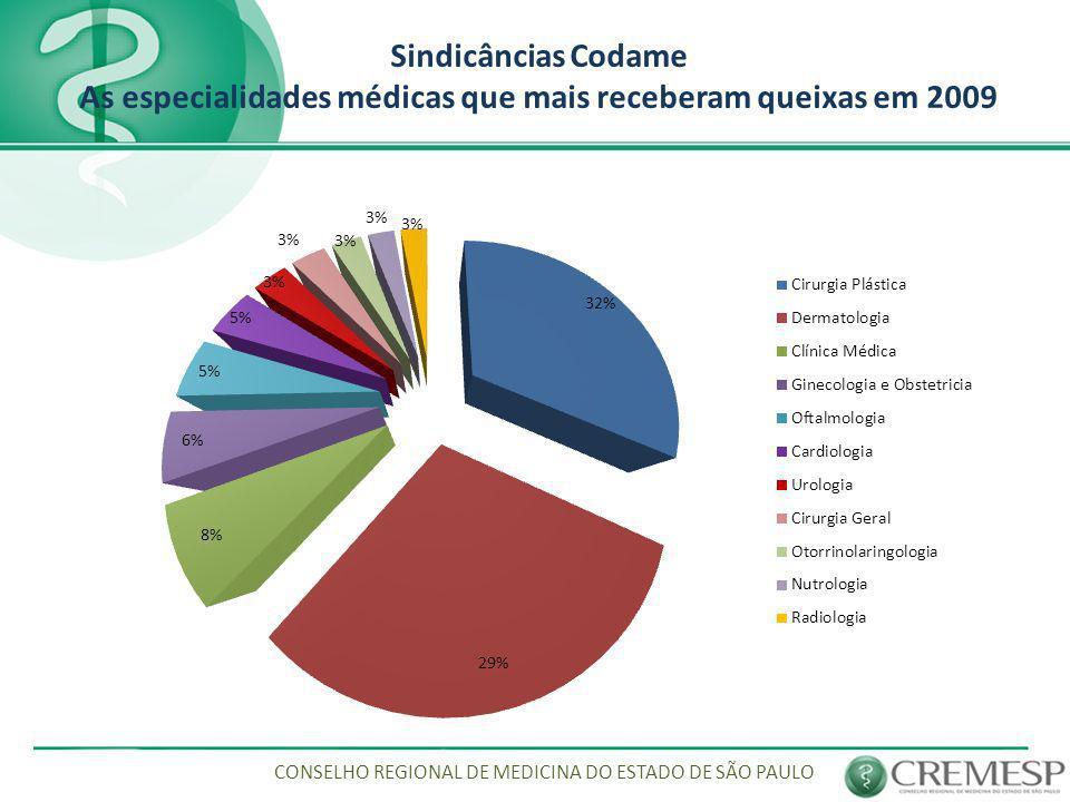 Sindicâncias Codame As especialidades médicas que mais receberam queixas em 2009 CONSELHO REGIONAL DE MEDICINA DO ESTADO DE SÃO PAULO