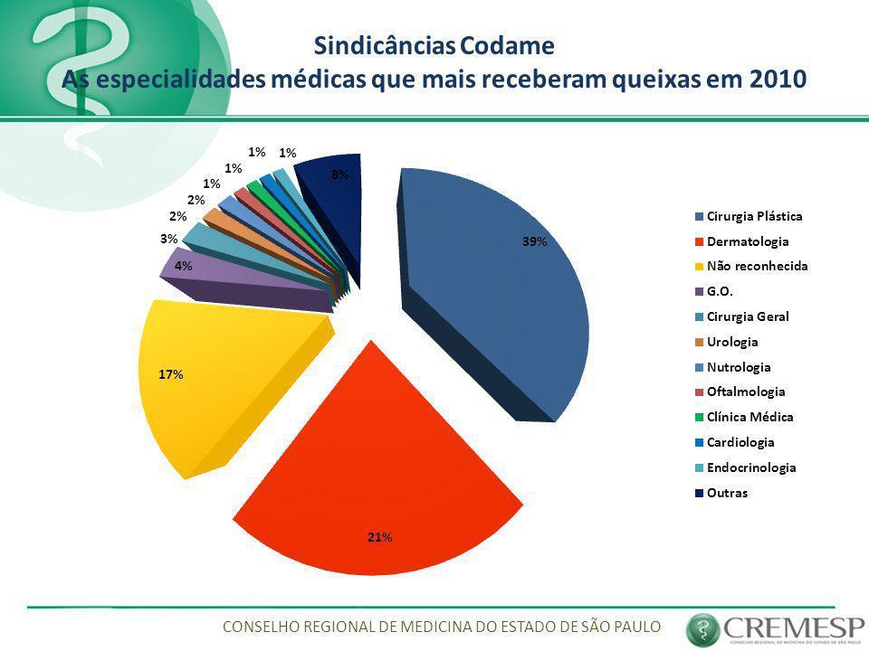 Sindicâncias Codame As especialidades médicas que mais receberam queixas em 2010 CONSELHO REGIONAL DE MEDICINA DO ESTADO DE SÃO PAULO