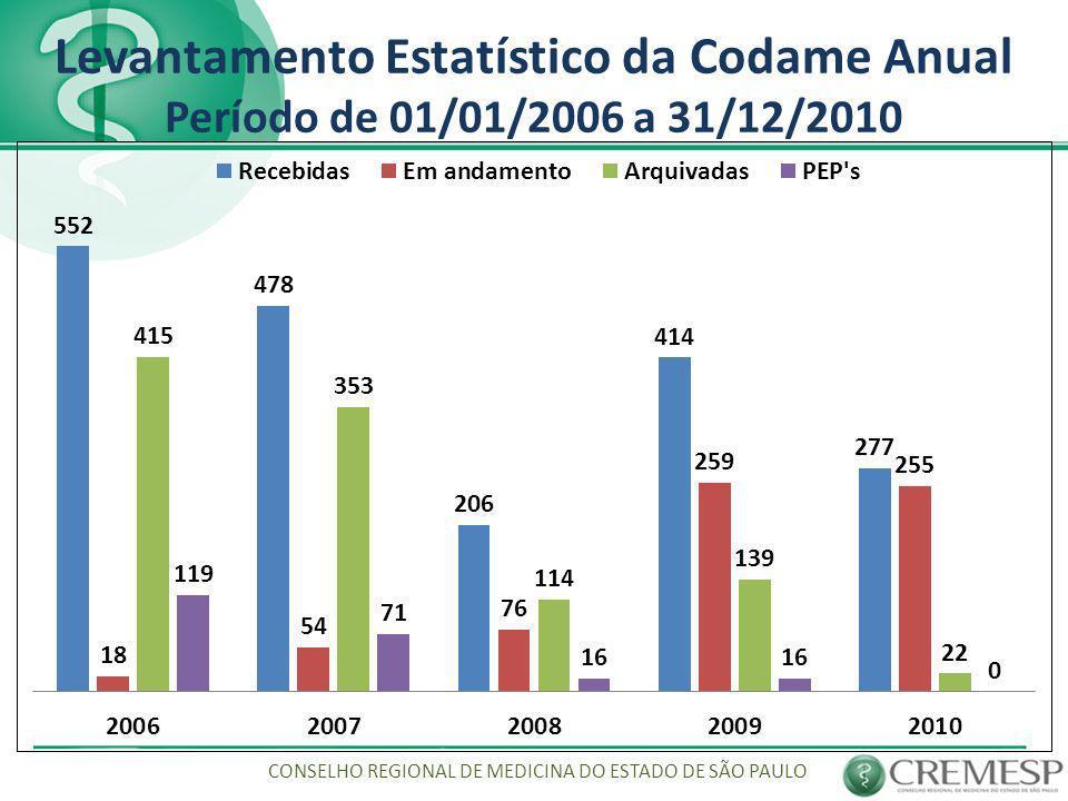 Sindicâncias Codame As especialidades médicas que mais receberam queixas em 2008 CONSELHO REGIONAL DE MEDICINA DO ESTADO DE SÃO PAULO
