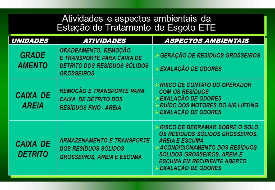 Atividades e aspectos ambientais da Estação de Tratamento de Esgoto ETE Atividades e aspectos ambientais da Estação de Tratamento de Esgoto ETE UNIDADESATIVIDADESASPECTOS AMBIENTAIS GRADE AMENTO GRADEAMENTO, REMOÇÃO E TRANSPORTE PARA CAIXA DE DETRITO DOS RESÍDUOS SÓLIDOS GROSSEIROS GERAÇÃO DE RESÍDUOS GROSSEIROS EXALAÇÃO DE ODORES CAIXA DE AREIA REMOÇÃO E TRANSPORTE PARA CAIXA DE DETRITO DOS RESÍDUOS FINO - AREIA RISCO DE CONTATO DO OPERADOR COM OS RESÍDUOS EXALAÇÃO DE ODORES RUÍDO DOS MOTORES DO AIR LIFTING EXALAÇÃO DE ODORES CAIXA DE DETRITO ARMAZENAMENTO E TRANSPORTE DOS RESÍDUOS SÓLIDOS GROSSEIROS, AREIA E ESCUMA RISCO DE DERRAMAR SOBRE O SOLO OS RESÍDUOS SÓLIDOS GROSSEIROS, AREIA E ESCUMA ACONDICIONAMENTO DOS RESÍDUOS SÓLIDOS GROSSEIROS, AREIA E ESCUMA EM RECIPIENTE ABERTO EXALAÇÃO DE ODORES