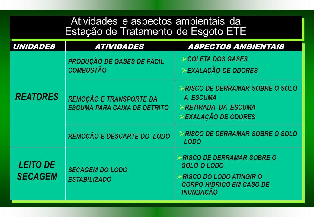 Atividades e aspectos ambientais da Estação de Tratamento de Esgoto ETE Atividades e aspectos ambientais da Estação de Tratamento de Esgoto ETE UNIDADESATIVIDADESASPECTOS AMBIENTAIS REATORES REMOÇÃO E DESCARTE DO LODO RISCO DE DERRAMAR SOBRE O SOLO A ESCUMA RETIRADA DA ESCUMA EXALAÇÃO DE ODORES LEITO DE SECAGEM SECAGEM DO LODO ESTABILIZADO RISCO DE DERRAMAR SOBRE O SOLO O LODO RISCO DO LODO ATINGIR O CORPO HÍDRICO EM CASO DE INUNDAÇÃO PRODUÇÃO DE GASES DE FÁCIL COMBUSTÃO COLETA DOS GASES EXALAÇÃO DE ODORES REMOÇÃO E TRANSPORTE DA ESCUMA PARA CAIXA DE DETRITO RISCO DE DERRAMAR SOBRE O SOLO LODO