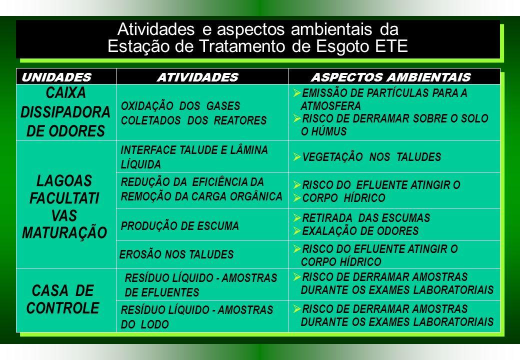 Atividades e aspectos ambientais da Estação de Tratamento de Esgoto ETE Atividades e aspectos ambientais da Estação de Tratamento de Esgoto ETE UNIDADESATIVIDADESASPECTOS AMBIENTAIS CAIXA DISSIPADORA DE ODORES LAGOAS FACULTATI VAS MATURAÇÃO OXIDAÇÃO DOS GASES COLETADOS DOS REATORES EMISSÃO DE PARTÍCULAS PARA A ATMOSFERA RISCO DE DERRAMAR SOBRE O SOLO O HÚMUS INTERFACE TALUDE E LÂMINA LÍQUIDA VEGETAÇÃO NOS TALUDES REDUÇÃO DA EFICIÊNCIA DA REMOÇÃO DA CARGA ORGÂNICA RISCO DO EFLUENTE ATINGIR O CORPO HÍDRICO PRODUÇÃO DE ESCUMA RETIRADA DAS ESCUMAS EXALAÇÃO DE ODORES EROSÃO NOS TALUDES RISCO DO EFLUENTE ATINGIR O CORPO HÍDRICO CASA DE CONTROLE RISCO DE DERRAMAR AMOSTRAS DURANTE OS EXAMES LABORATORIAIS RISCO DE DERRAMAR AMOSTRAS DURANTE OS EXAMES LABORATORIAIS RESÍDUO LÍQUIDO - AMOSTRAS DE EFLUENTES RESÍDUO LÍQUIDO - AMOSTRAS DO LODO