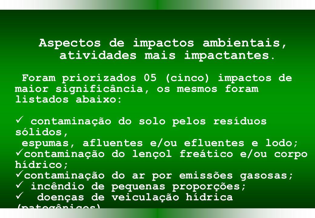 Aspectos de impactos ambientais, atividades mais impactantes.
