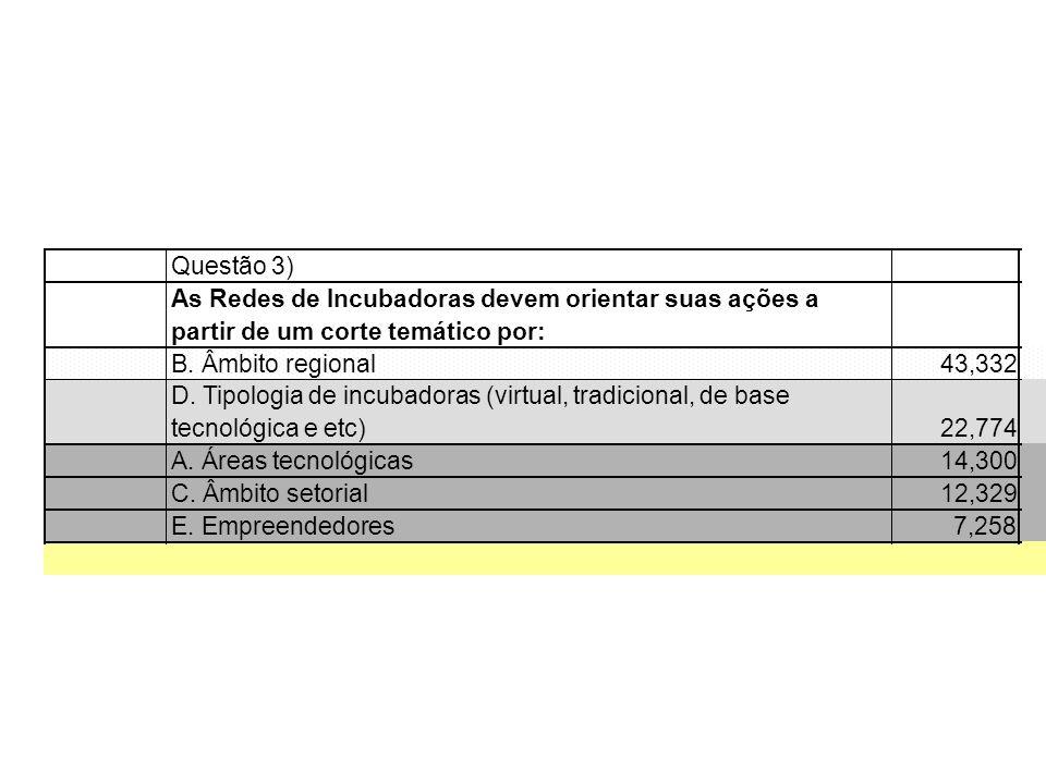 Questão 3) As Redes de Incubadoras devem orientar suas ações a partir de um corte temático por: B. Âmbito regional43,332 D. Tipologia de incubadoras (