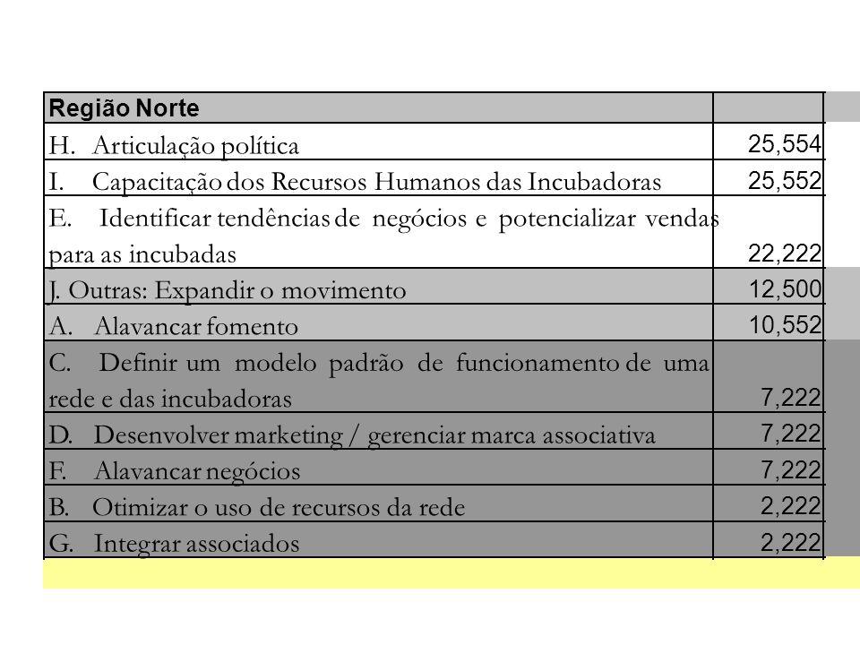 Região Norte H. Articulação política 25,554 I. Capacitação dos Recursos Humanos das Incubadoras 25,552 E. Identificartendênciasdenegóciosepotencializa