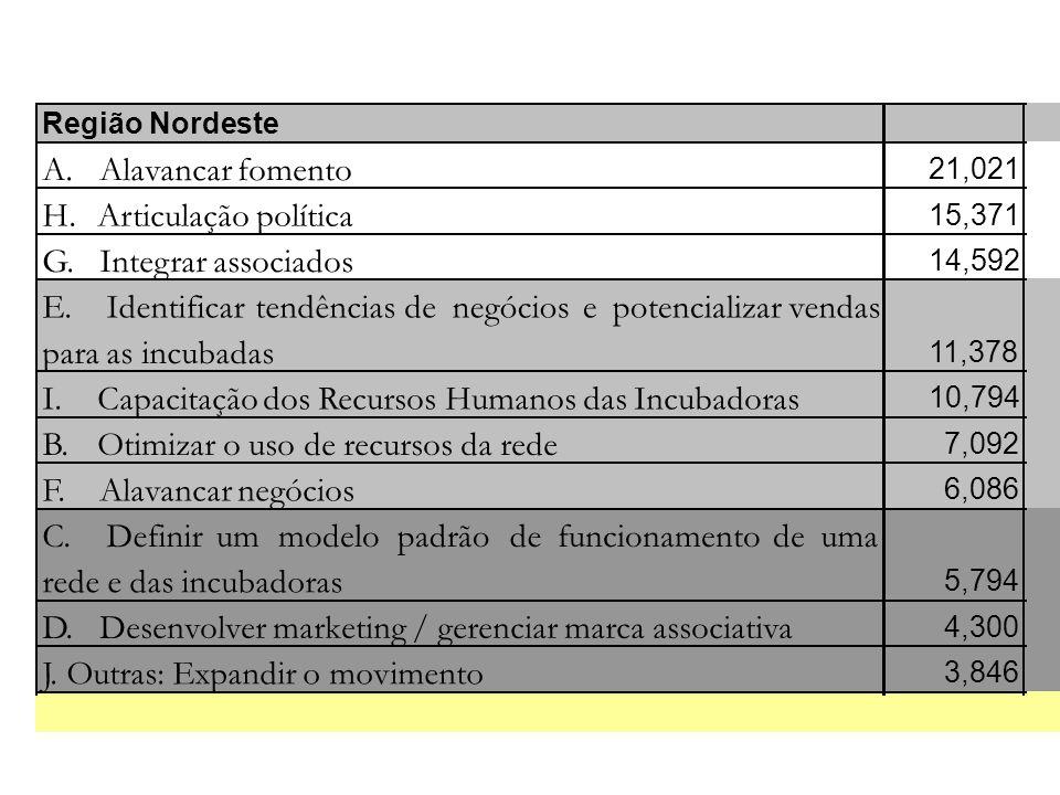 Região Nordeste A. Alavancar fomento 21,021 H. Articulação política 15,371 G. Integrar associados 14,592 E. Identificartendênciasdenegóciosepotenciali