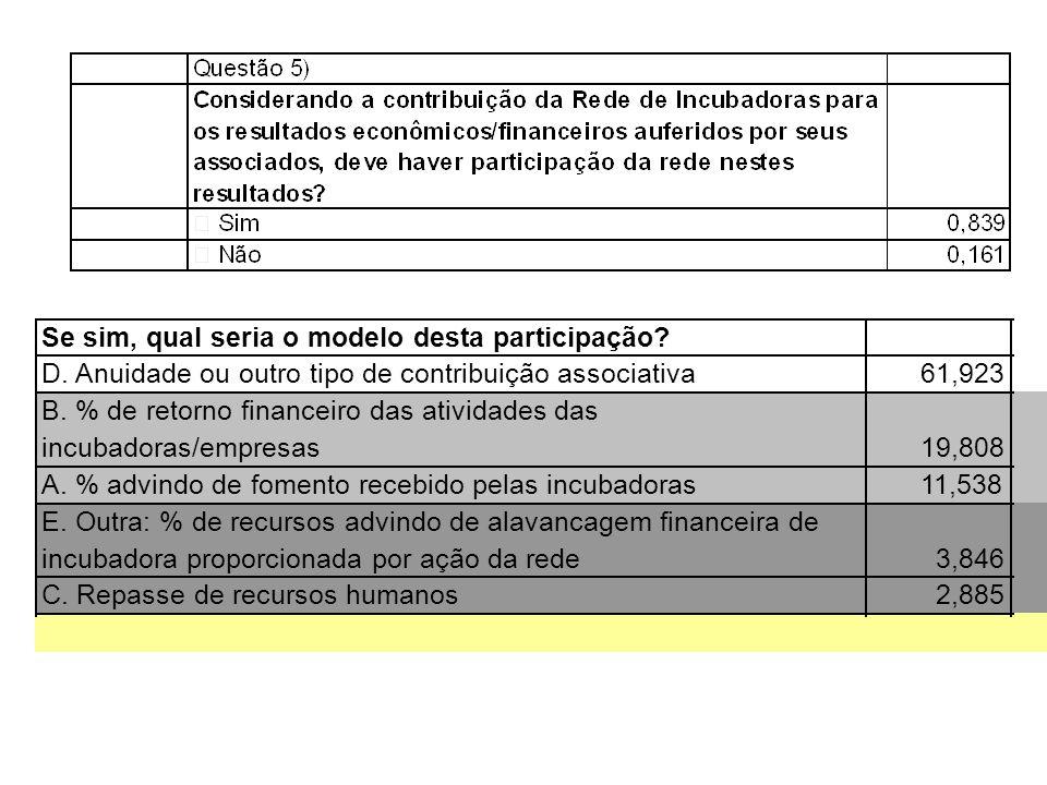 Se sim, qual seria o modelo desta participação? D. Anuidade ou outro tipo de contribuição associativa61,923 B. % de retorno financeiro das atividades