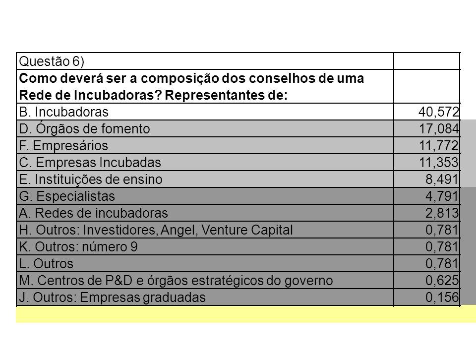 Questão 6) Como deverá ser a composição dos conselhos de uma Rede de Incubadoras? Representantes de: B. Incubadoras40,572 D. Órgãos de fomento17,084 F
