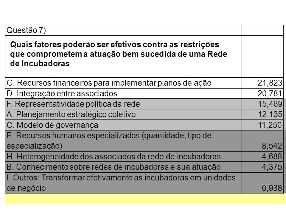Questão 7) G. Recursos financeiros para implementar planos de ação21,823 D. Integração entre associados20,781 F. Representatividade política da rede15