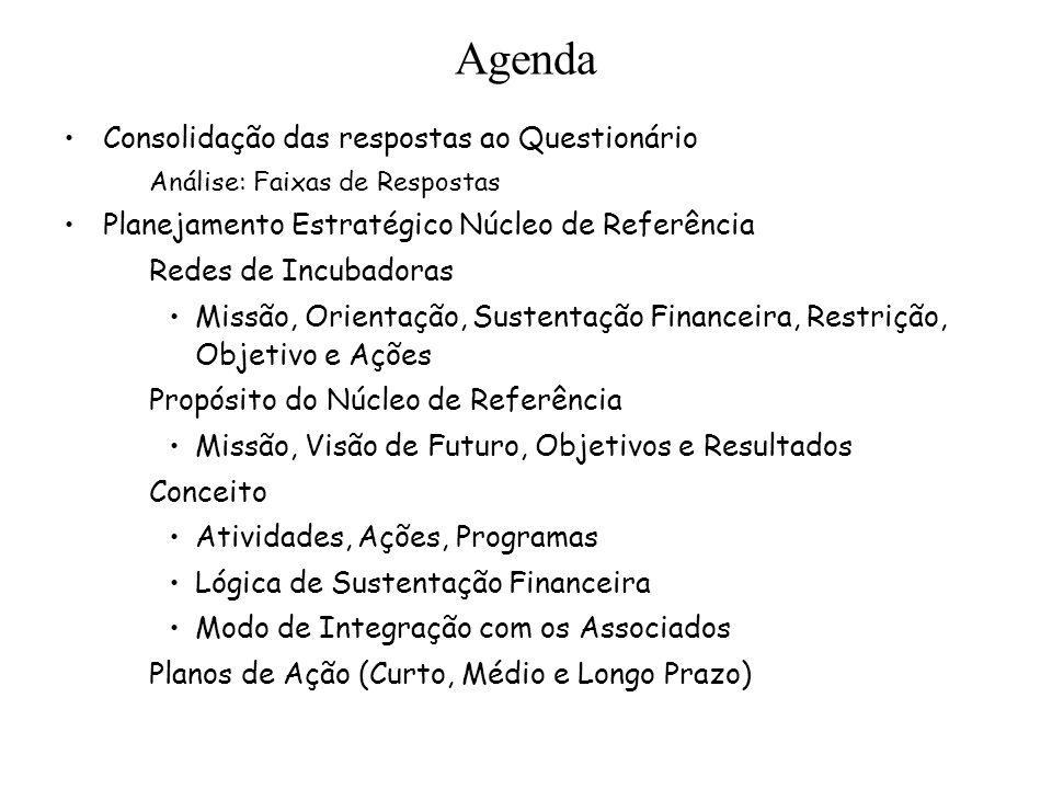 Programa Consolidação das respostas ao Questionário (Apresentação Mecena) Debates –Café Planejamento Estratégico Núcleo de Referência Redes de Incubadoras (Apresentação Mecena) Missão, Orientação, Sustentação Financeira, Restrição, Objetivo e Ações Propósito do Núcleo de Referência (Apresentação Mecena) Missão, Visão de Futuro, Objetivos e Resultados –Almoço Descrição dos Planos de Ação (Trabalho em Grupos) –Café Debates e Apresentação dos Planos de Ação (Apresentação dos Grupos) 9:00 9:30 9:45 10:15 11:00 12:00 13:00 15:00 15:30 17:30