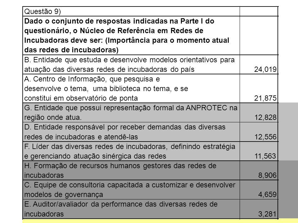 Questão 9) Dado o conjunto de respostas indicadas na Parte I do questionário, o Núcleo de Referência em Redes de Incubadoras deve ser: (Importância pa