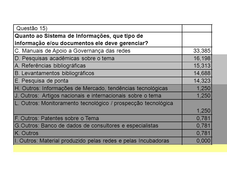Questão 15) Quanto ao Sistema de Informações, que tipo de informação e/ou documentos ele deve gerenciar? C. Manuais de Apoio a Governança das redes33,