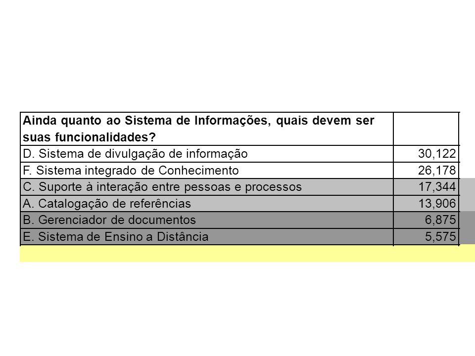 Ainda quanto ao Sistema de Informações, quais devem ser suas funcionalidades? D. Sistema de divulgação de informação30,122 F. Sistema integrado de Con