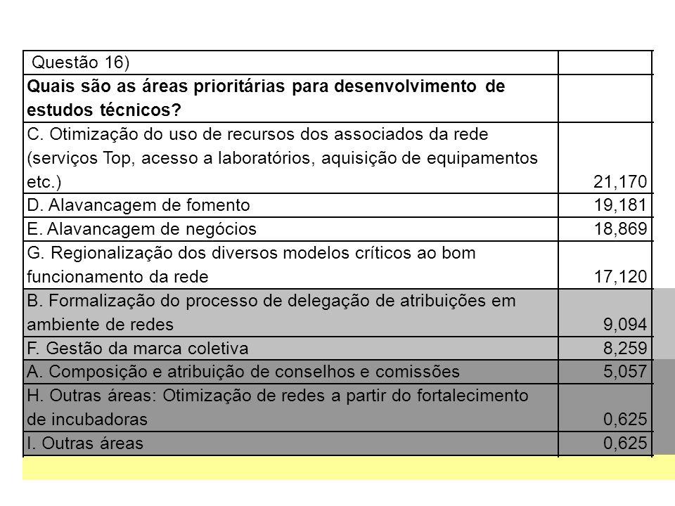 Questão 16) Quais são as áreas prioritárias para desenvolvimento de estudos técnicos? C. Otimização do uso de recursos dos associados da rede (serviço