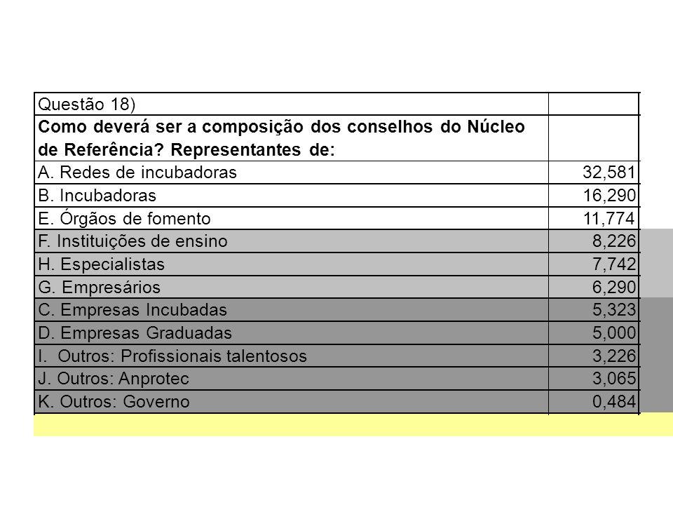 Questão 18) Como deverá ser a composição dos conselhos do Núcleo de Referência? Representantes de: A. Redes de incubadoras32,581 B. Incubadoras16,290