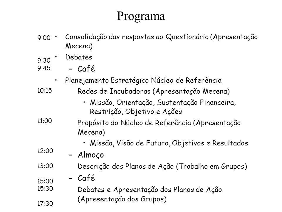 Programa Consolidação das respostas ao Questionário (Apresentação Mecena) Debates –Café Planejamento Estratégico Núcleo de Referência Redes de Incubad