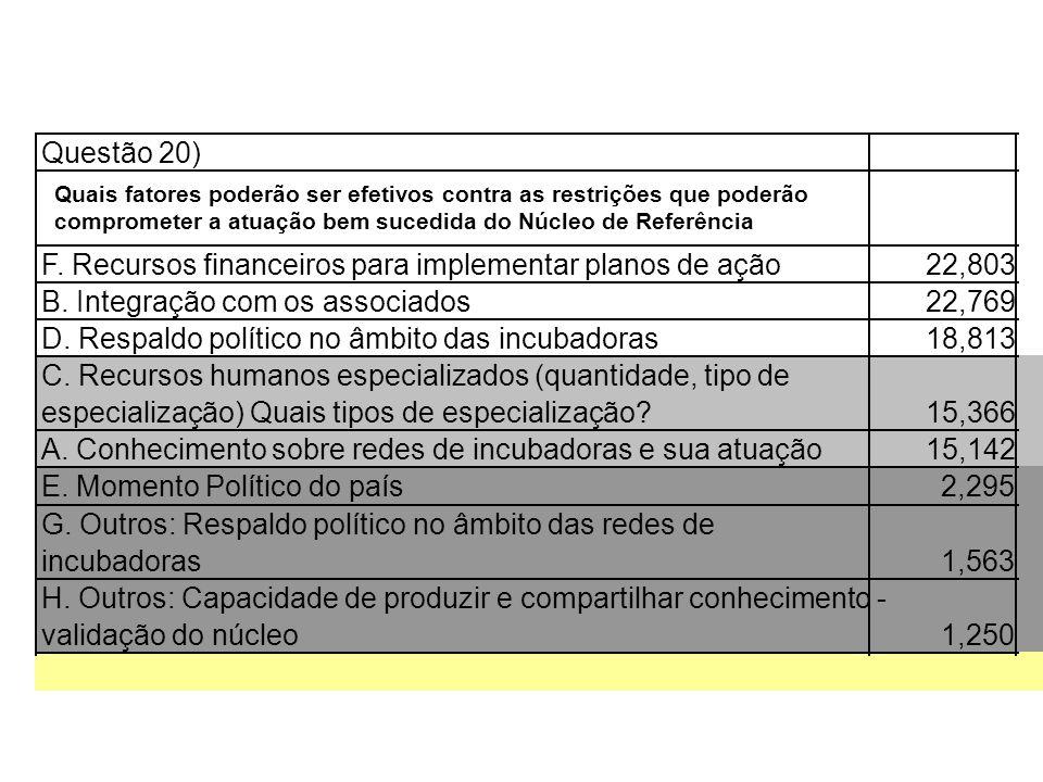 Questão 20) F. Recursos financeiros para implementar planos de ação22,803 B. Integração com os associados22,769 D. Respaldo político no âmbito das inc