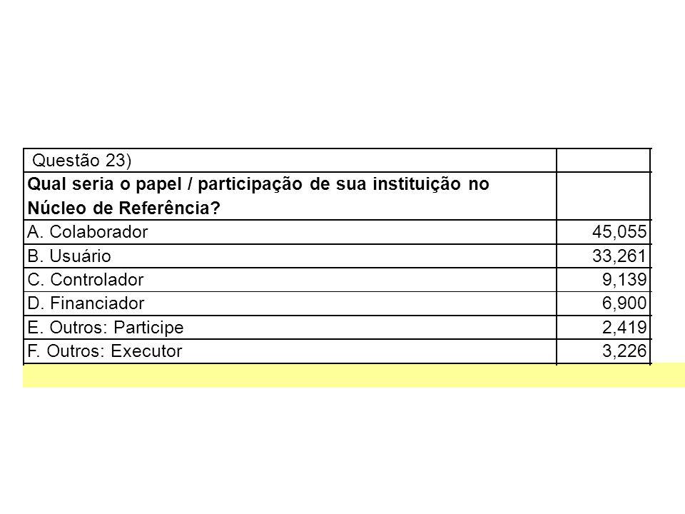 Questão 23) Qual seria o papel / participação de sua instituição no Núcleo de Referência? A. Colaborador45,055 B. Usuário33,261 C. Controlador9,139 D.