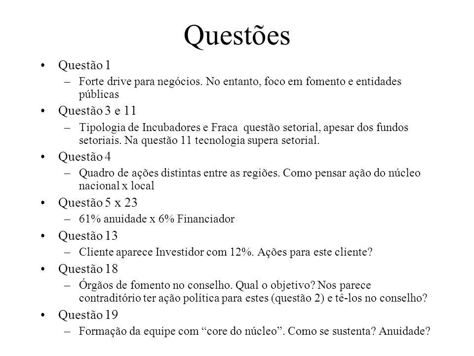 Questões Questão 1 –Forte drive para negócios. No entanto, foco em fomento e entidades públicas Questão 3 e 11 –Tipologia de Incubadores e Fraca quest