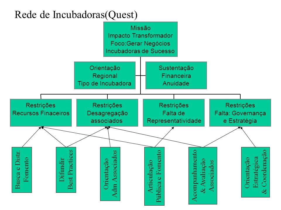 Rede de Incubadoras(Quest) Orientação Regional Tipo de Incubadora Sustentação Financeira Anuidade Restrições Recursos Finaceiros Restrições Desagregaç