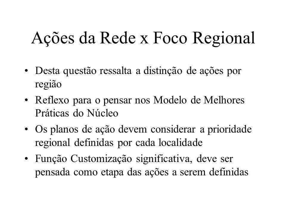 Ações da Rede x Foco Regional Desta questão ressalta a distinção de ações por região Reflexo para o pensar nos Modelo de Melhores Práticas do Núcleo O