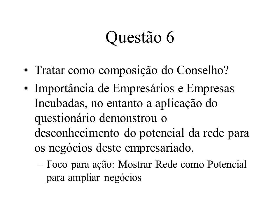 Questão 6 Tratar como composição do Conselho? Importância de Empresários e Empresas Incubadas, no entanto a aplicação do questionário demonstrou o des