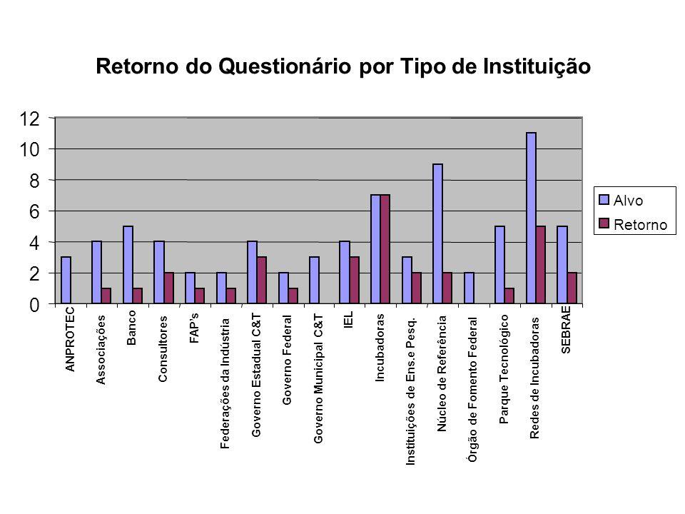 Retorno dos Questionários 57% 43% ñ resp respondido Alvo: 75 quest.