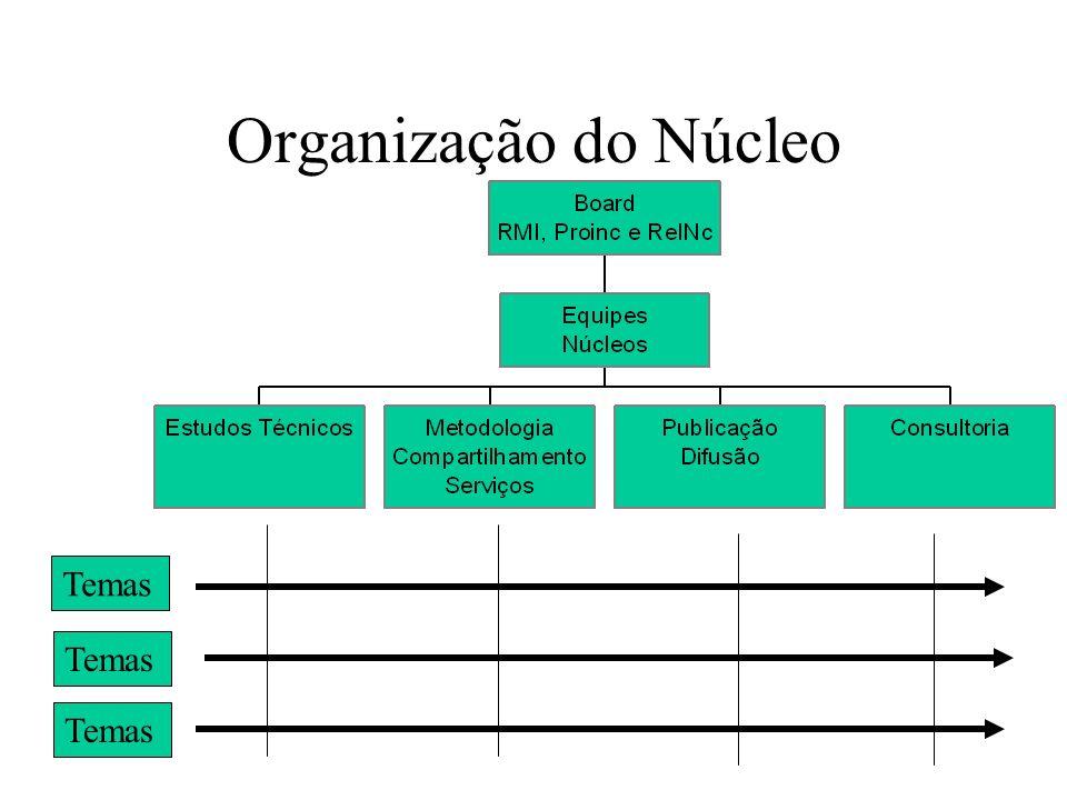 Organização do Núcleo Temas