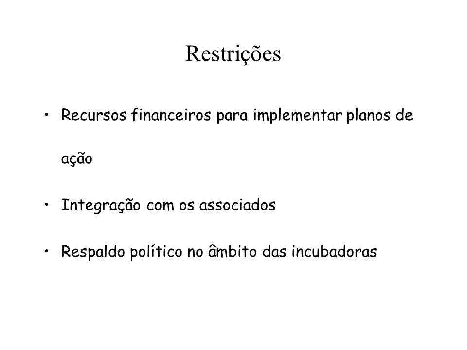 Restrições Recursos financeiros para implementar planos de ação Integração com os associados Respaldo político no âmbito das incubadoras