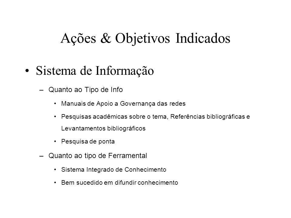 Ações & Objetivos Indicados Sistema de Informação –Quanto ao Tipo de Info Manuais de Apoio a Governança das redes Pesquisas acadêmicas sobre o tema, R