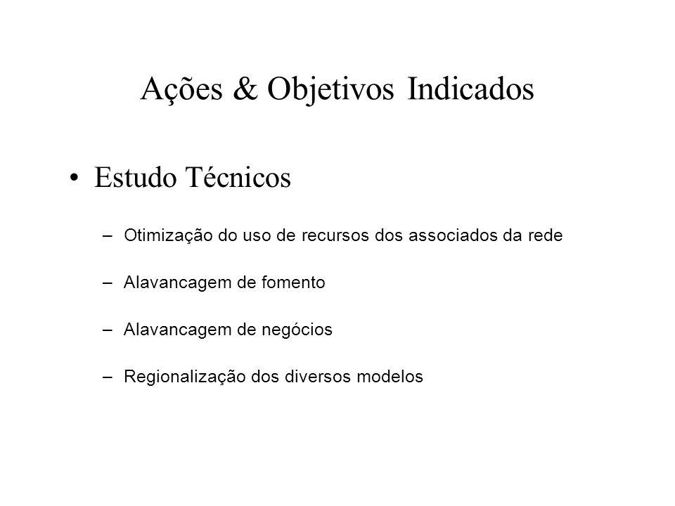 Ações & Objetivos Indicados Estudo Técnicos –Otimização do uso de recursos dos associados da rede –Alavancagem de fomento –Alavancagem de negócios –Re