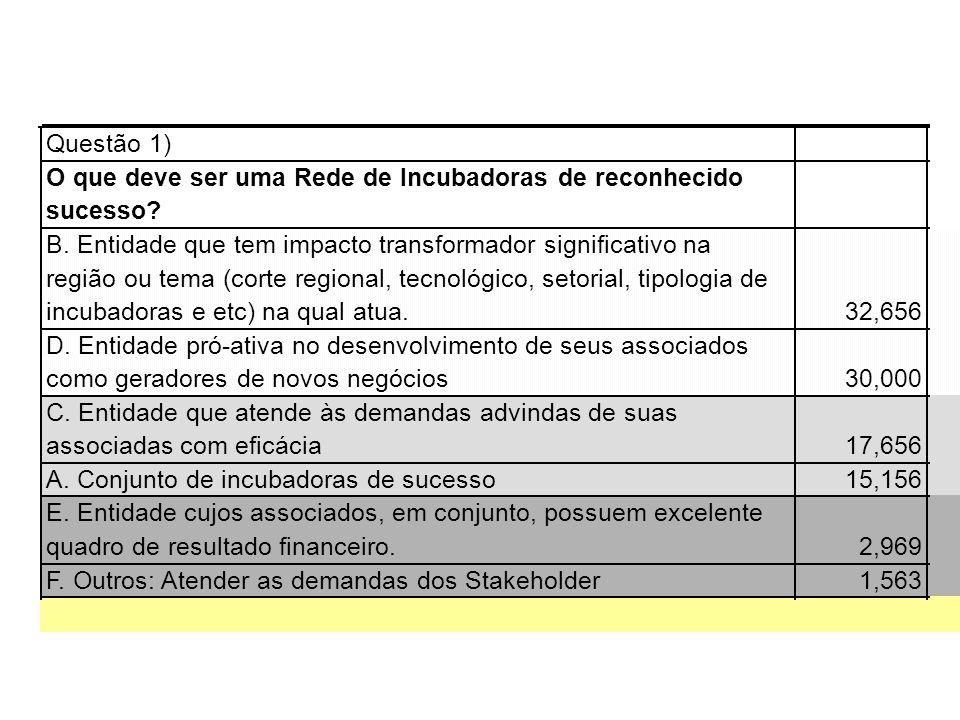 Questão 1) O que deve ser uma Rede de Incubadoras de reconhecido sucesso? B. Entidade que tem impacto transformador significativo na região ou tema (c