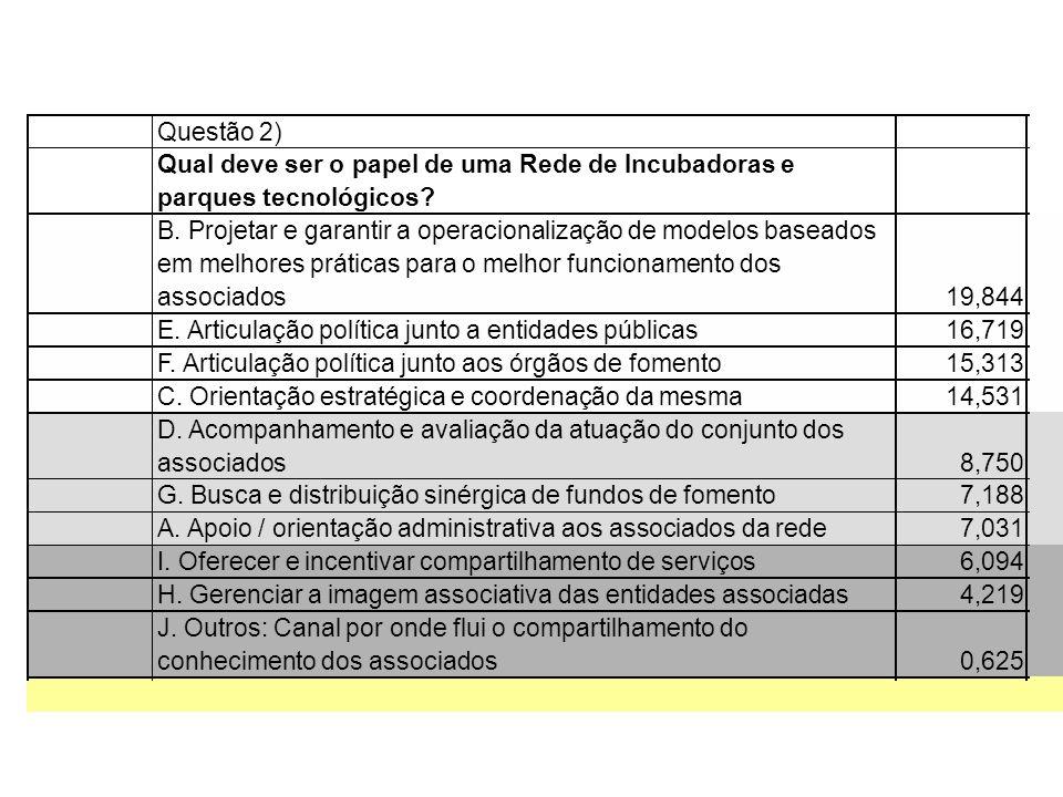 Questão 3) As Redes de Incubadoras devem orientar suas ações a partir de um corte temático por: B.