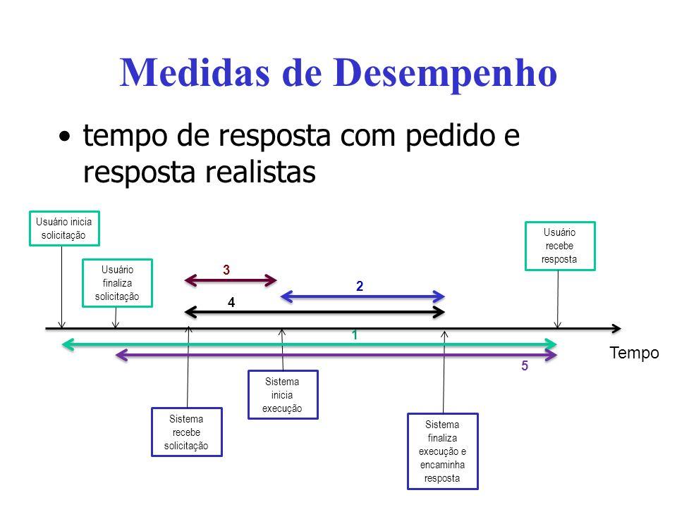 Medidas de Desempenho tempo de resposta com pedido e resposta realistas Usuário inicia solicitação Usuário finaliza solicitação Sistema recebe solicit