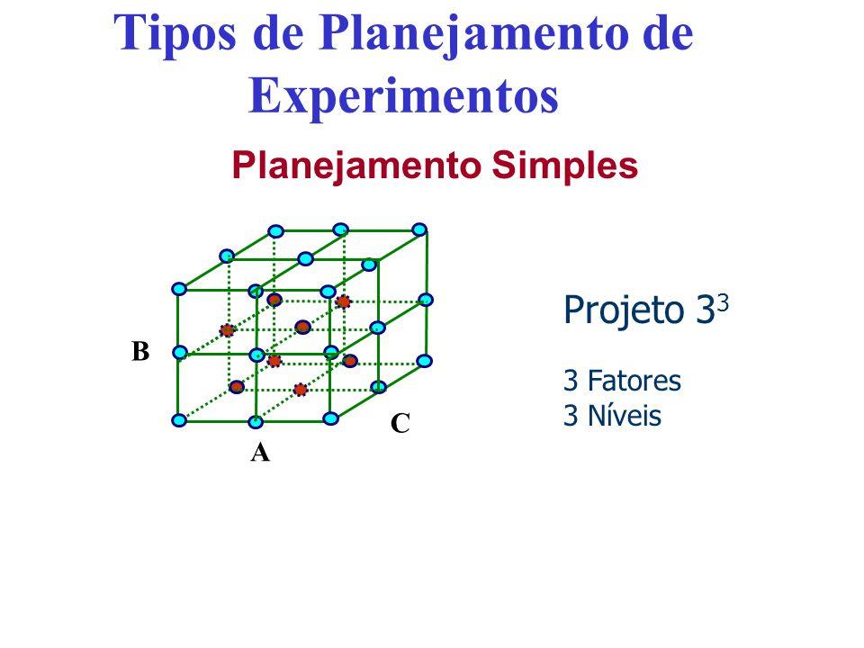 Tipos de Planejamento de Experimentos Planejamento Simples A B C Projeto 3 3 3 Fatores 3 Níveis