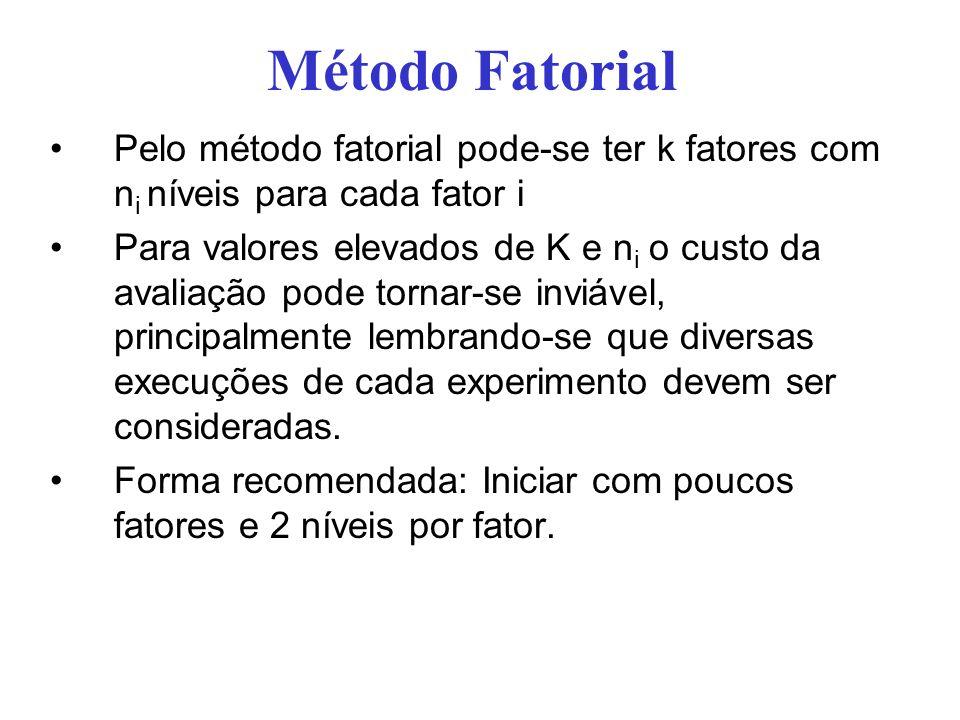 Método Fatorial Pelo método fatorial pode-se ter k fatores com n i níveis para cada fator i Para valores elevados de K e n i o custo da avaliação pode