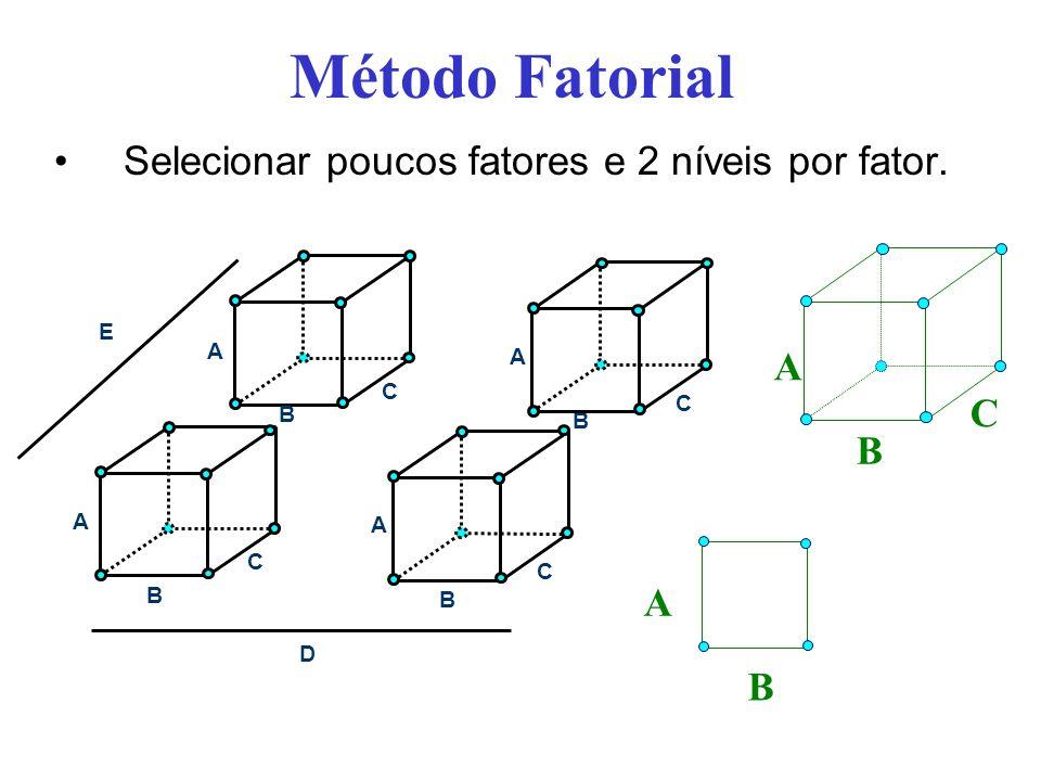 Método Fatorial Selecionar poucos fatores e 2 níveis por fator. A B C A B C A B C D A A B B C C E A B