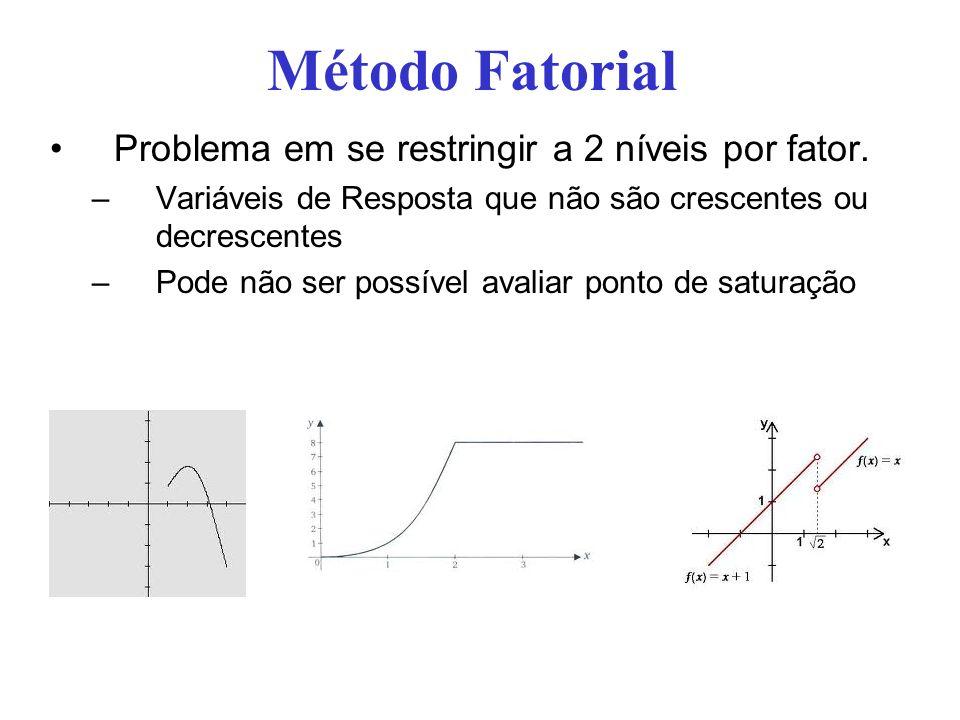 Método Fatorial Problema em se restringir a 2 níveis por fator. –Variáveis de Resposta que não são crescentes ou decrescentes –Pode não ser possível a