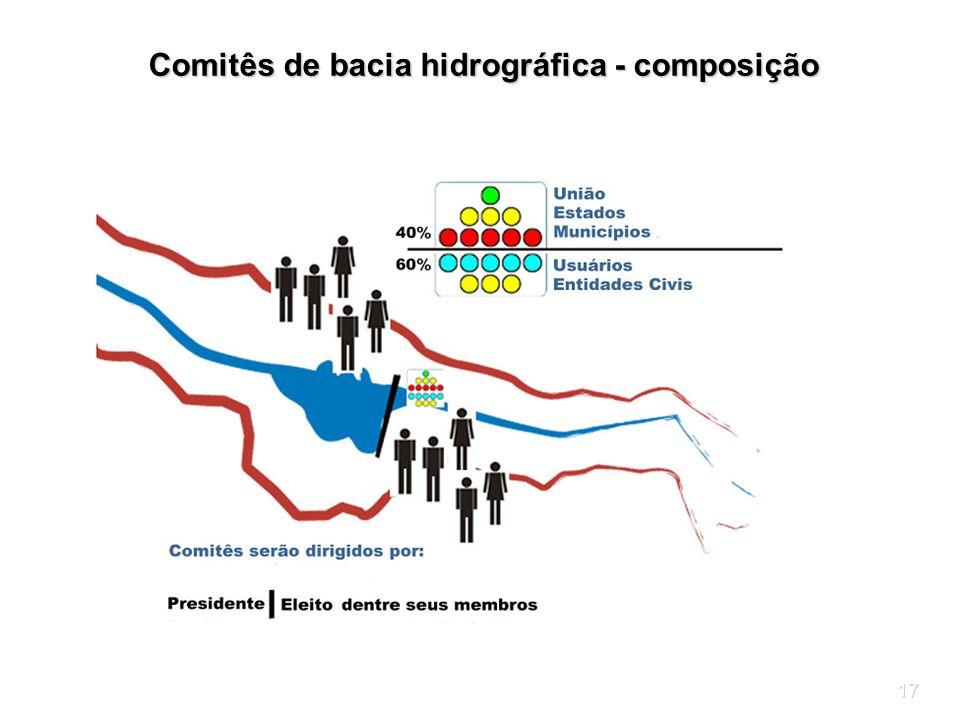 17 Comitês de bacia hidrográfica - composição