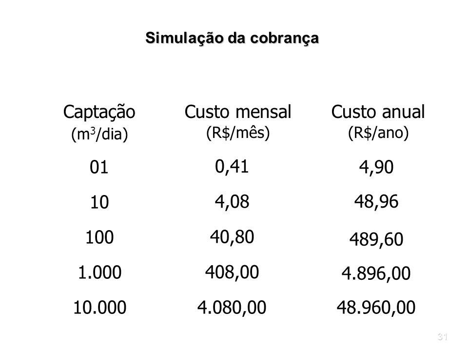 31 Simulação da cobrança Simulação da cobrança Captação (m 3 /dia) Custo mensal (R$/mês) Custo anual (R$/ano) 01 0,41 4,9010 48,96 4,08 100 489,60 40,