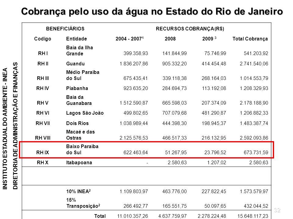 32 BENEFICIÁRIOSRECURSOS COBRANÇA (R$) CodigoEntidade2004 - 2007 1 20082009 3 Total Cobrança RH I Baía da Ilha Grande399.358,93141.844,9975.746,99541.